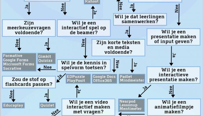 welke_educatieve_ict-tool_zoek_je_